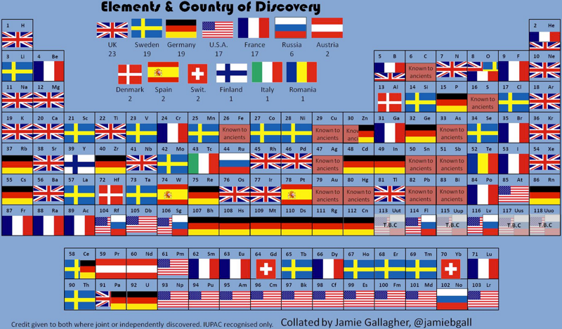 Chemistry at ermysteds chemistrymysteds country of origin periodic table urtaz Choice Image